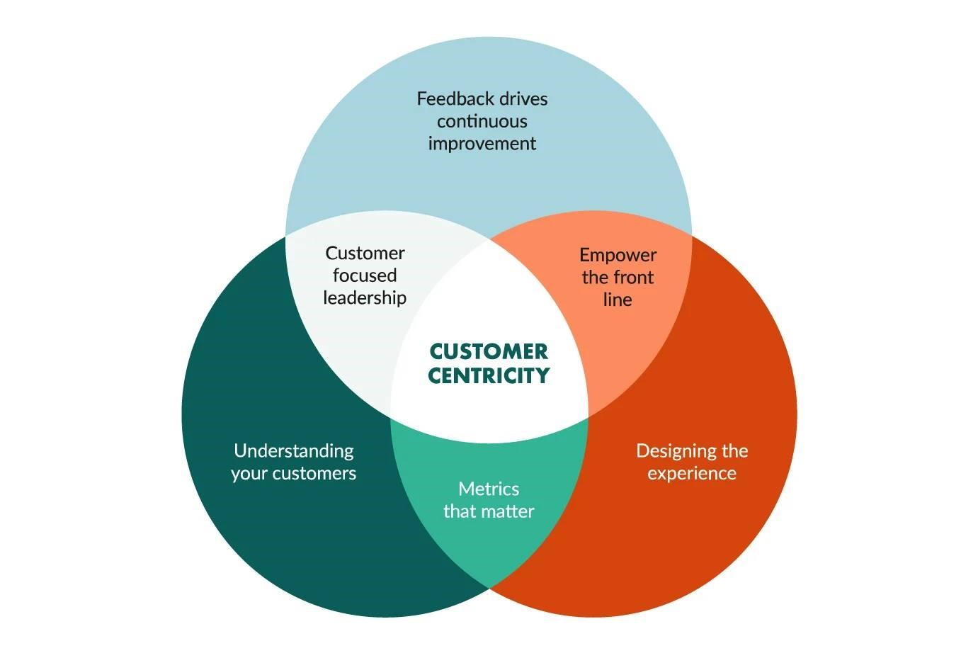 De la planificación Estratégica al Customer Centric